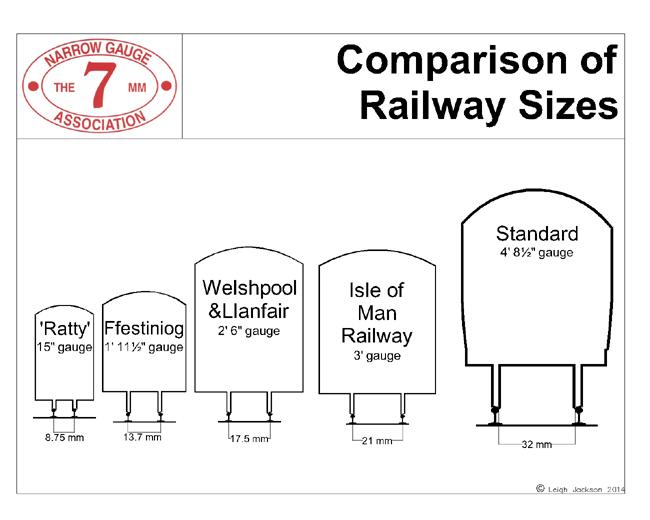 Narrow gauge railway modelling online dating 10